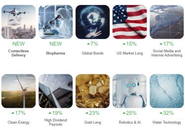 Investimenti tematici su Trade.com